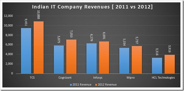 IT Company Revenues