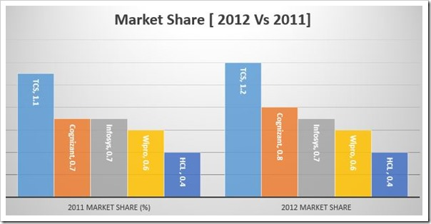IT company Market Share