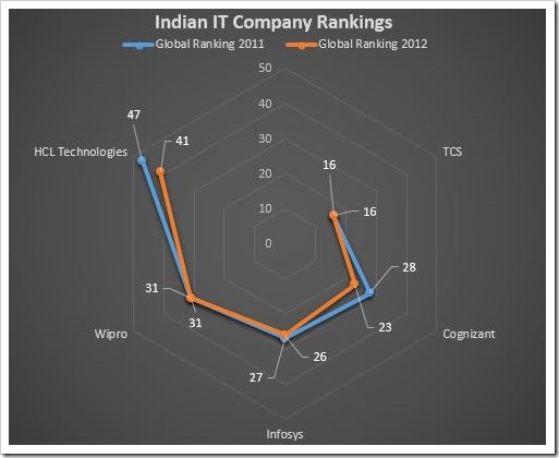 It Company Rankings