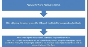 LLP formation process chart
