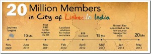 Linkedin Crosses 20 mln Users in India [Numbers & Insights]
