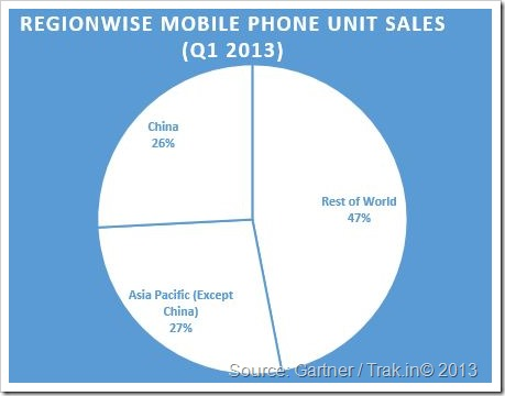 Regionwise Mobile Phone Sales