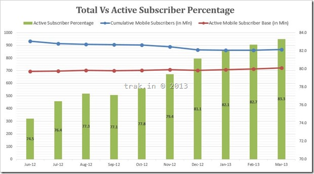 Total Vs Active Mobile Subscribers March 2013