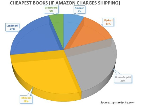 Cheapest Books - List Price Shipping Cost - with Amazon Shipping