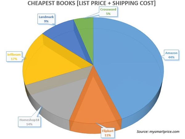 Cheapest Books - List Price Shipping Cost