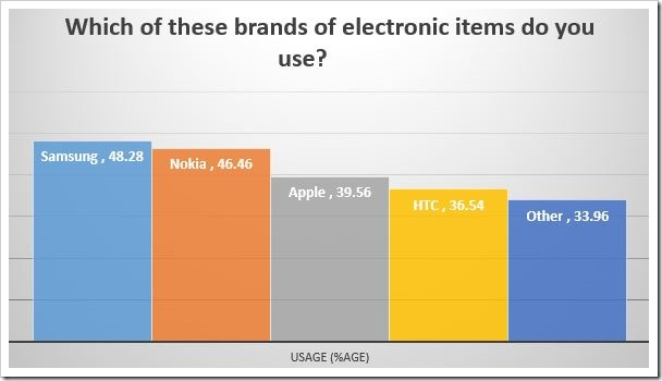 Electronic Items usage