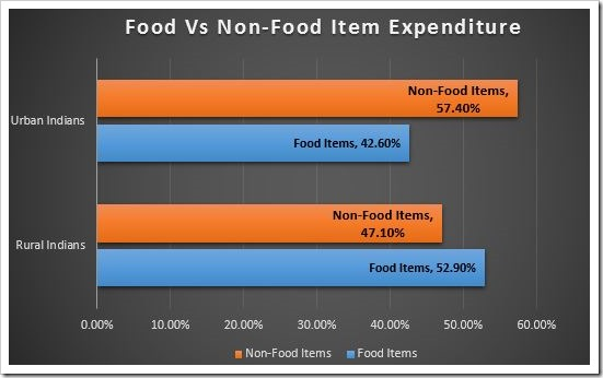 Food vs Non Food Item Expenditure