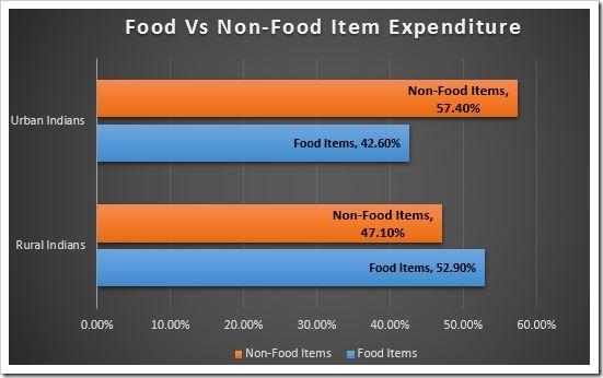 Food vs Non Food Item Expenditure