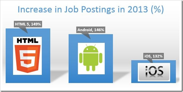 Increase in Job Postings 2013