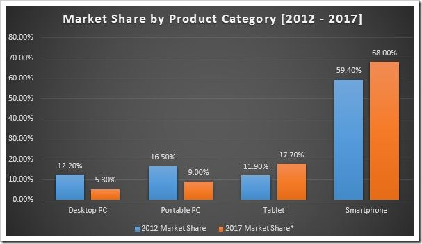 Market Share by Product Category