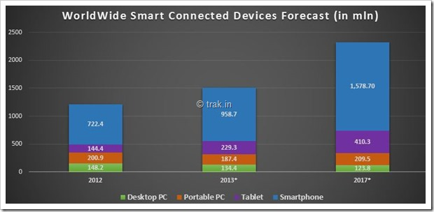 Worldwide Smart Connected Devices Forecast
