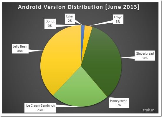 Android Version Distribution