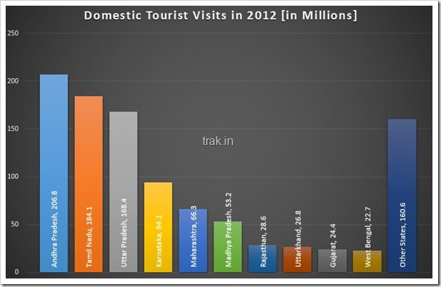 Domestic Tourists Visits in 2012