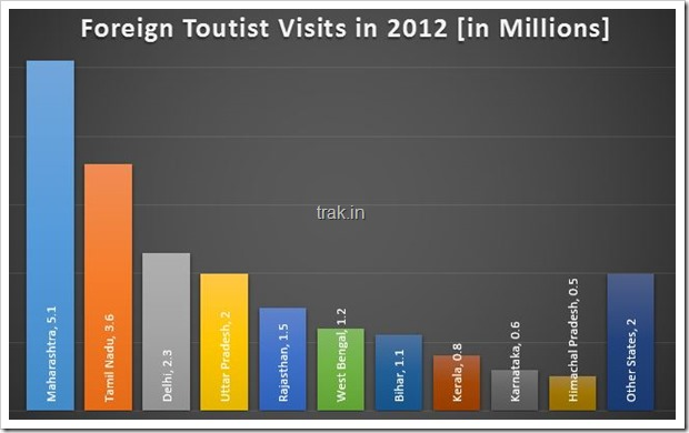 Foreign Tourists Visits in 2012