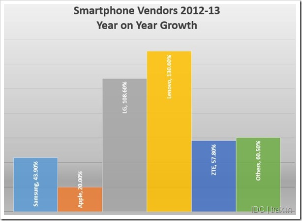 Global Smartphone Vendow Growth 2Q 2013