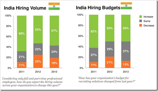 recruitment trends in telecom in india We are into the recruitment industry since last seven years we are iso certified 9001:2008 company visiting business events in india and overseas.