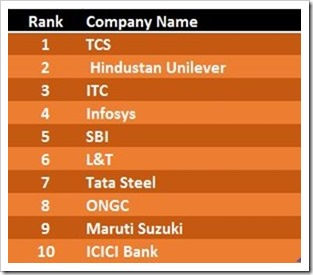 Top Ranked Companies