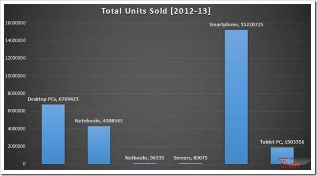Total Units Sold