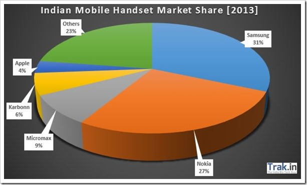 Indian Handset market share