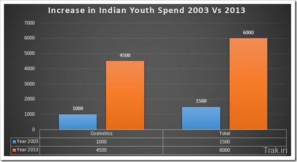 Indian Youth Spend