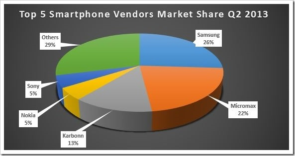 According to IDC, vendors shipped 9.3 million smartphones in 2Q13 compared to 3.5 million units in the same period of 2012 and grew over 50 percent compared to first quarter of 2013.
