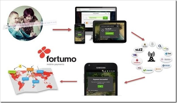 Fortumo payment solution
