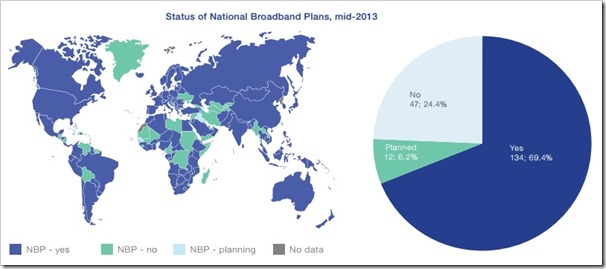 National broadband plans