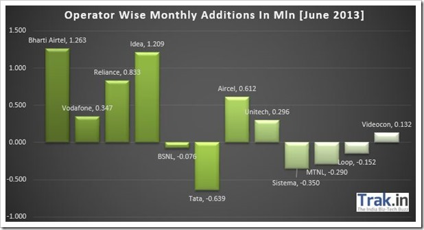 Operator Wise Monthly Additions June 2013