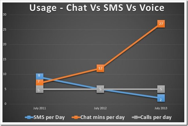 Usage - Chat vs SMS vs Voice
