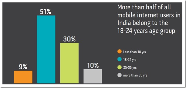 mobile internet users in india