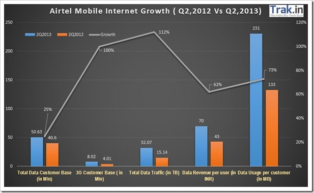 Airtel Mobile Internet Growth
