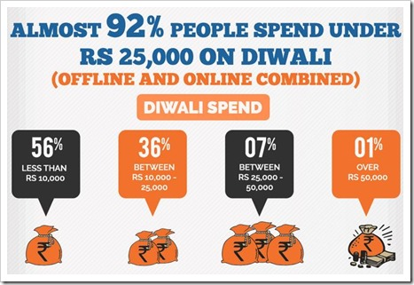 Diwali Spend