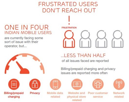 Frsutrated users