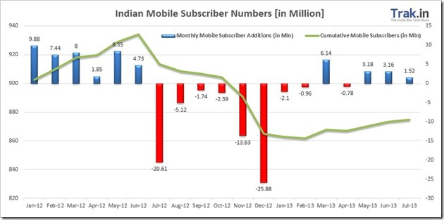 Indian mobile Subscriber data