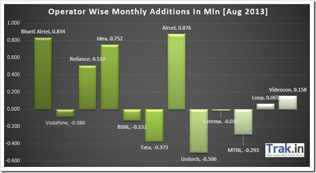 Operator Wise Monthly Additions Aug 2013
