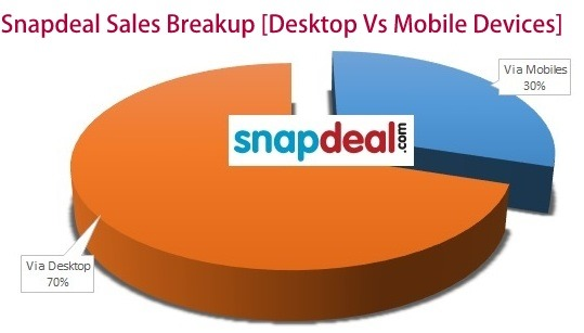 Snapdeal Sales-001