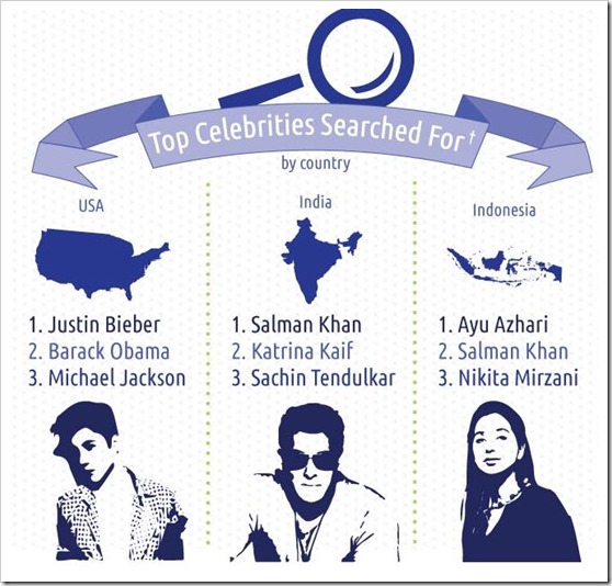 Top celebrities searched for by country
