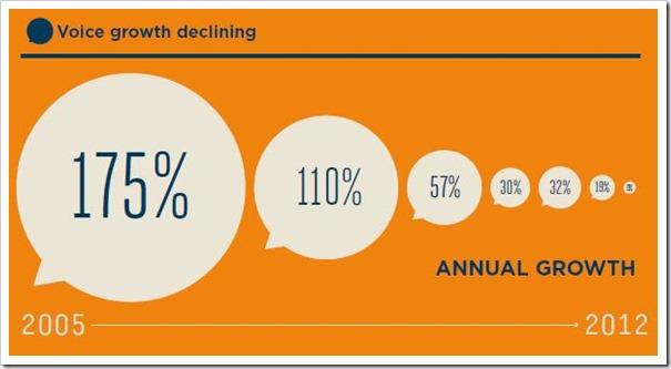Voice Growth declining