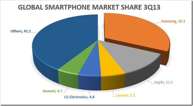 Global Smartphone Market Share 3Q 2013