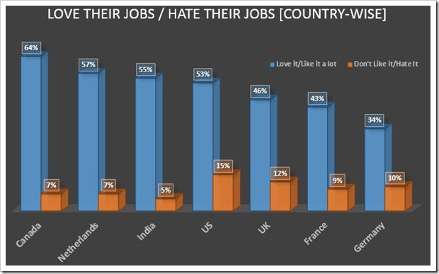 Love Jobs Hate Jobs
