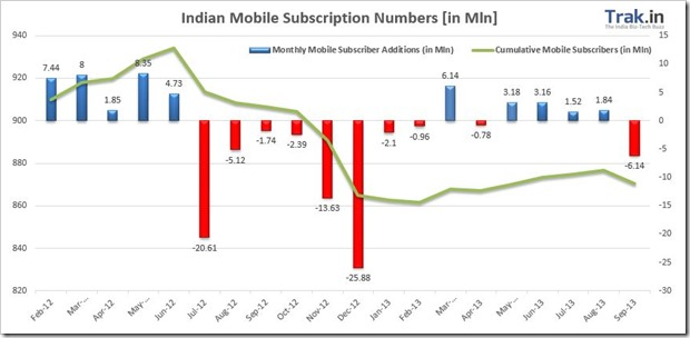 Mobile Subscriber Addition Sept13