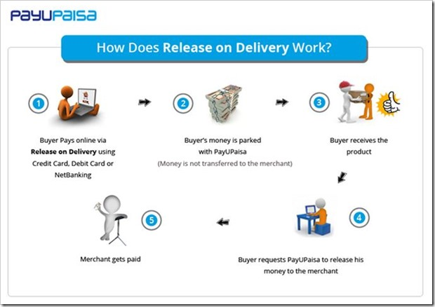 PayUPaisa Launches 'Release on Delivery' Option, an Alternative To COD transactions
