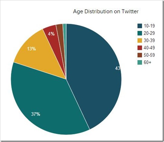 Twitter Age Distribution
