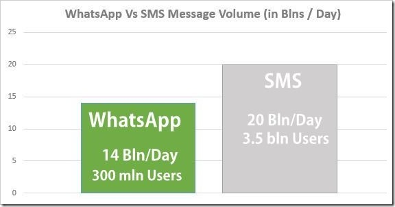 WhatsApp Messages Volume Reaches 14 Bln A Day, Nearly 70% That Of SMSes
