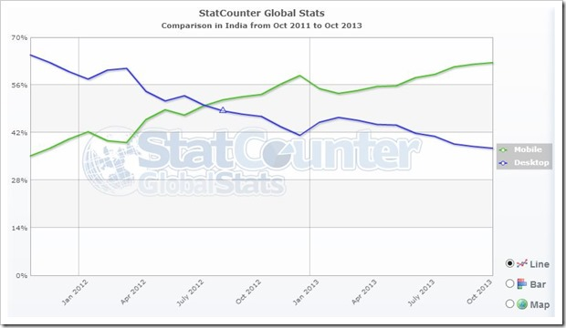 statcounter mobile vs desktop stats
