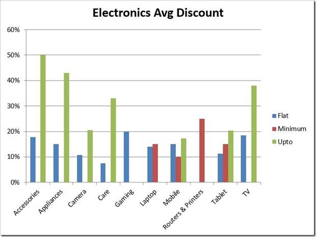 Electronics Average Discount