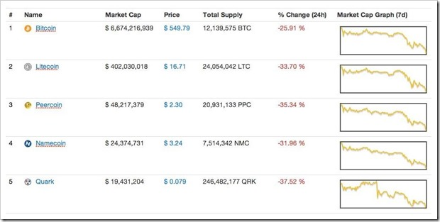 Market Cap of Bitcoins