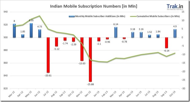 Mobile Subscriber Addition Oct13