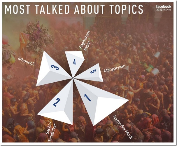 Most Talked Topics India