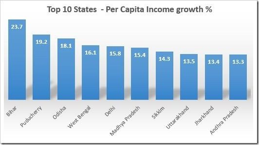 Per Capita Income of Various Indian States [2016]